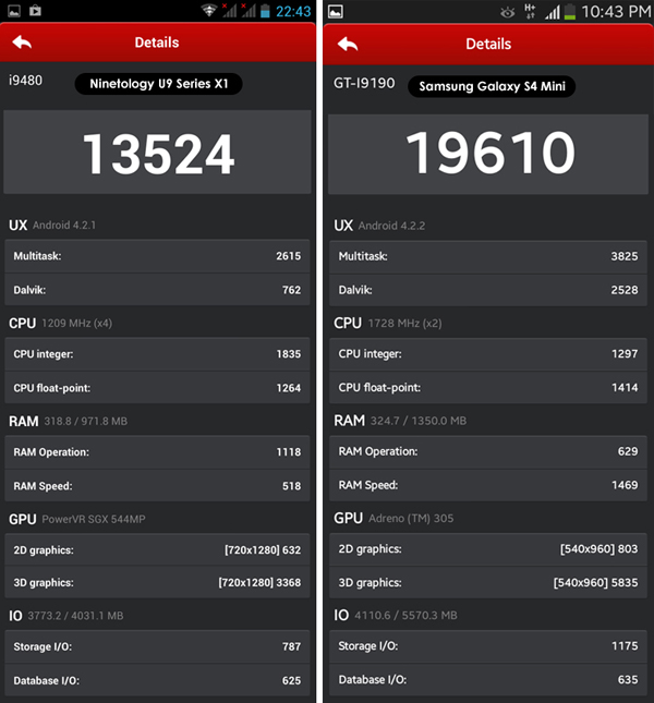 Phone Comparison Review - Antutu Benchmark Score