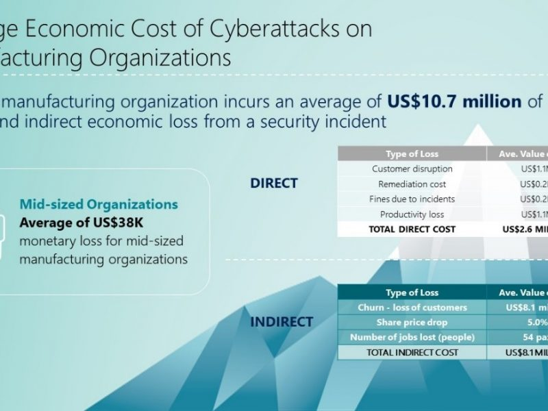 Large Manufacturing Companies in Asia Pacific Could Lose US$10.7m Due to Cyberattacks