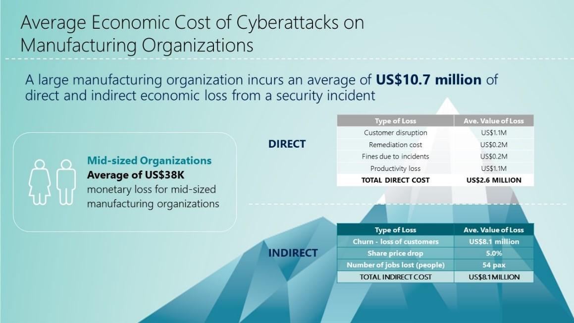 Frost & Sullivan Predicts Cyberattacks