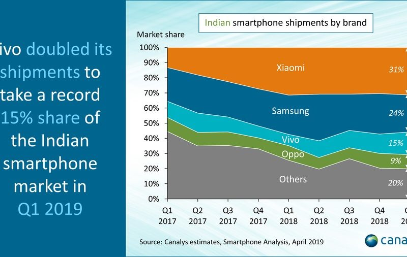 Canalys Report Shows Vivo's Sales Skyrocketing by 108% In India Market